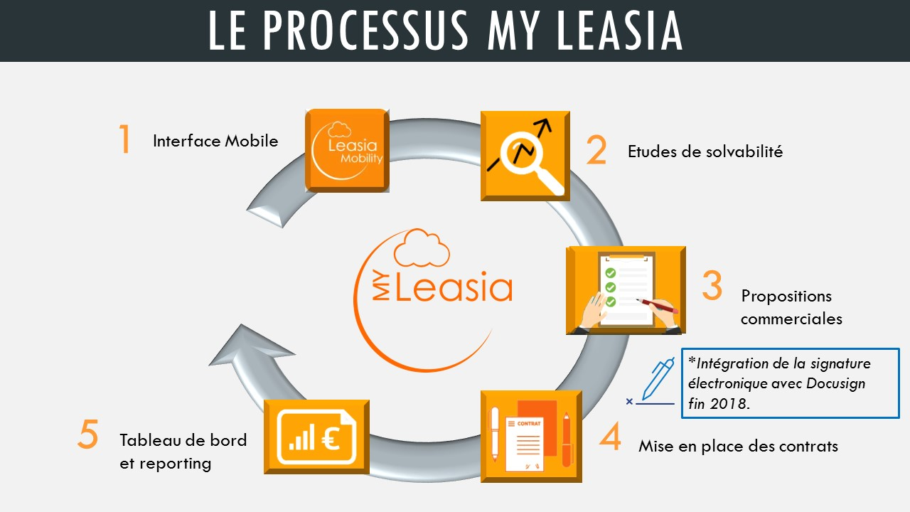 Leasia Processus My Orange